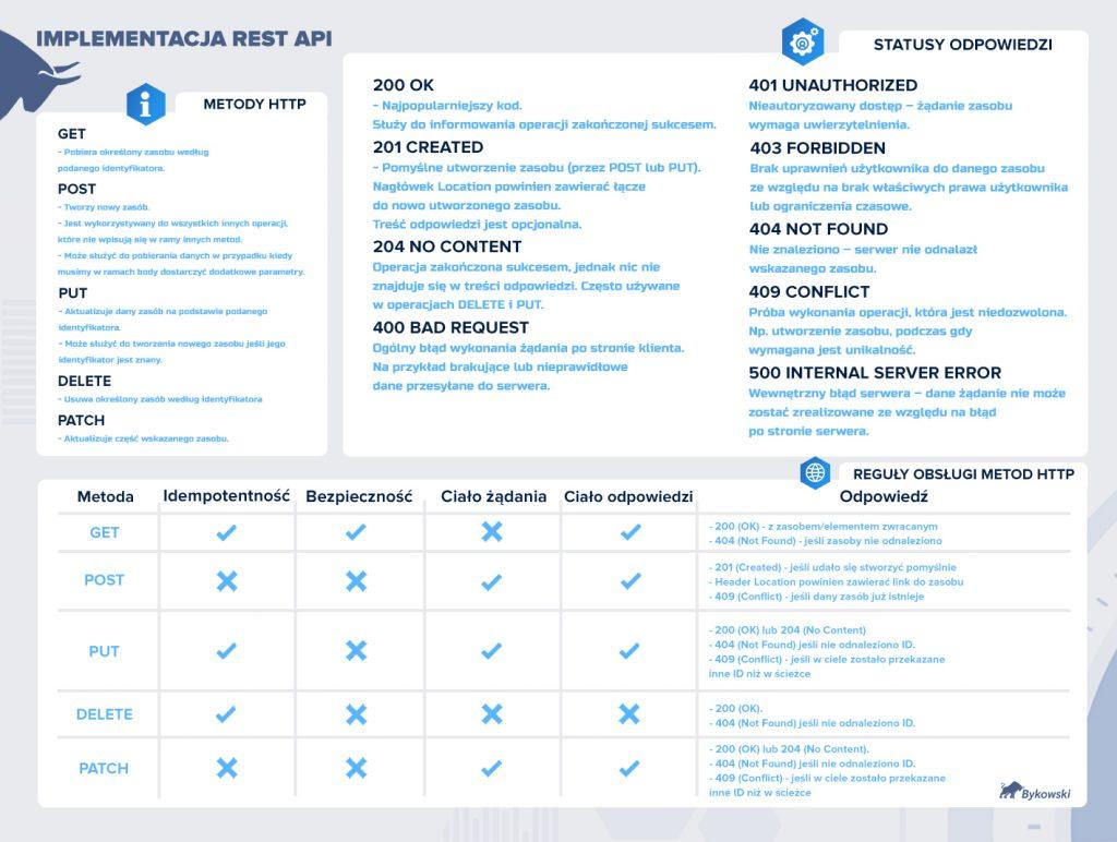 Implementacja REST API
