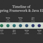 Spring Framework and Java EE Timeline
