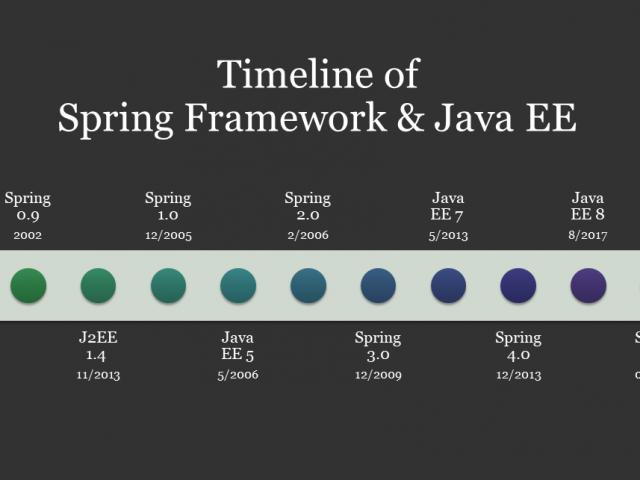 Spring Framework and Java EE Timeline