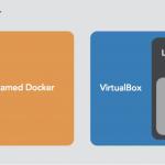 Konteneryzacja realizowana przez Docker