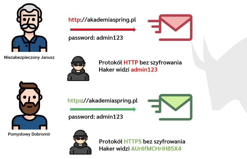 Zasada działania HTTPS