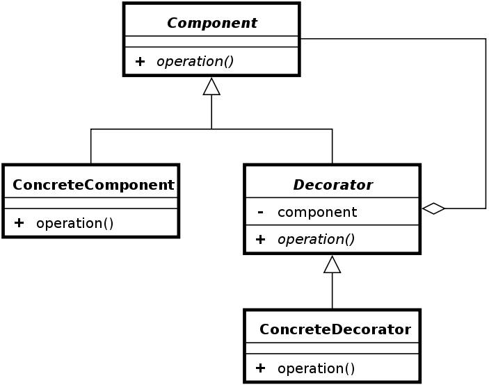 Decorator - diagram klas