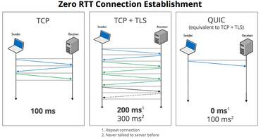 Czas połączenia dla HTTP 3.0