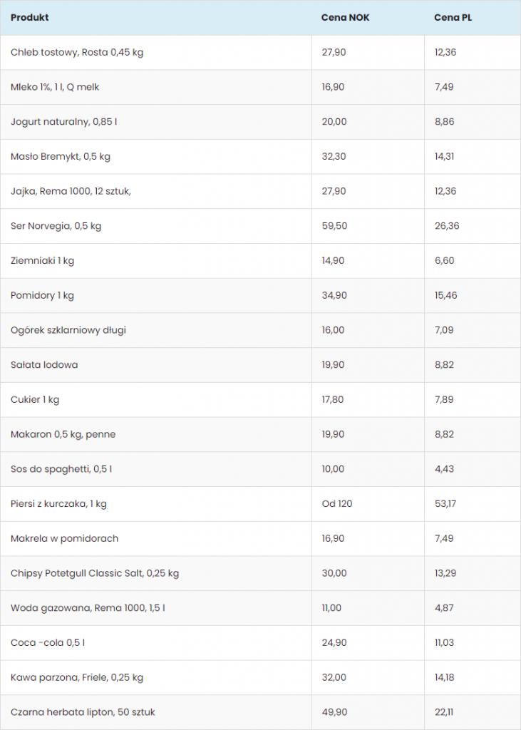 Ceny w sklepach w Norwegii