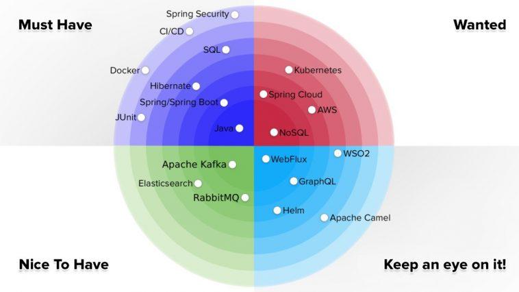 Co musi umieć Java Developer