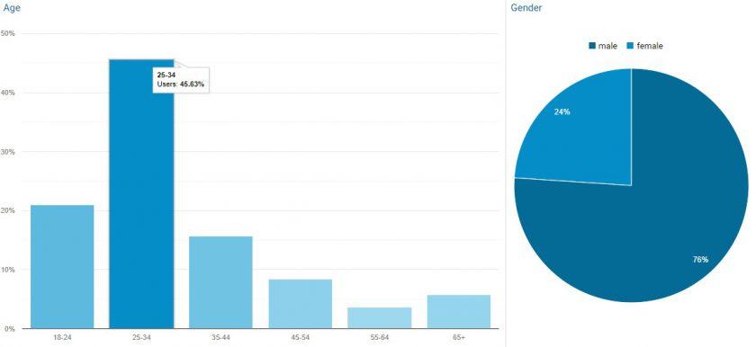 dane-demograficzne-odbiorcow