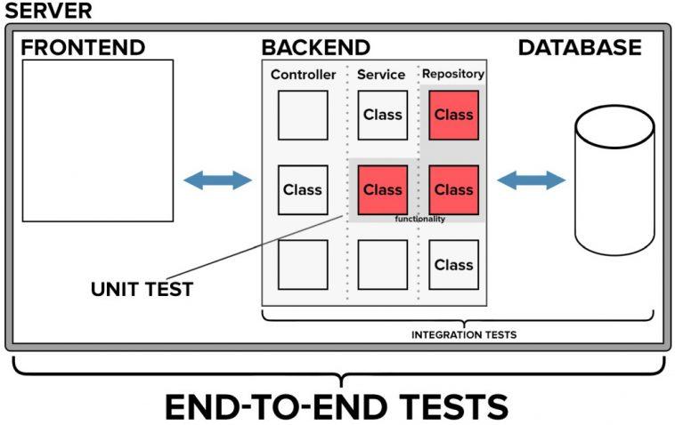 testy jednostkowe, testy integracyjne, testy end to end