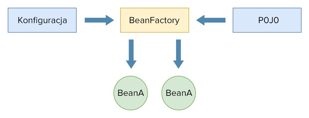 spring bean factory