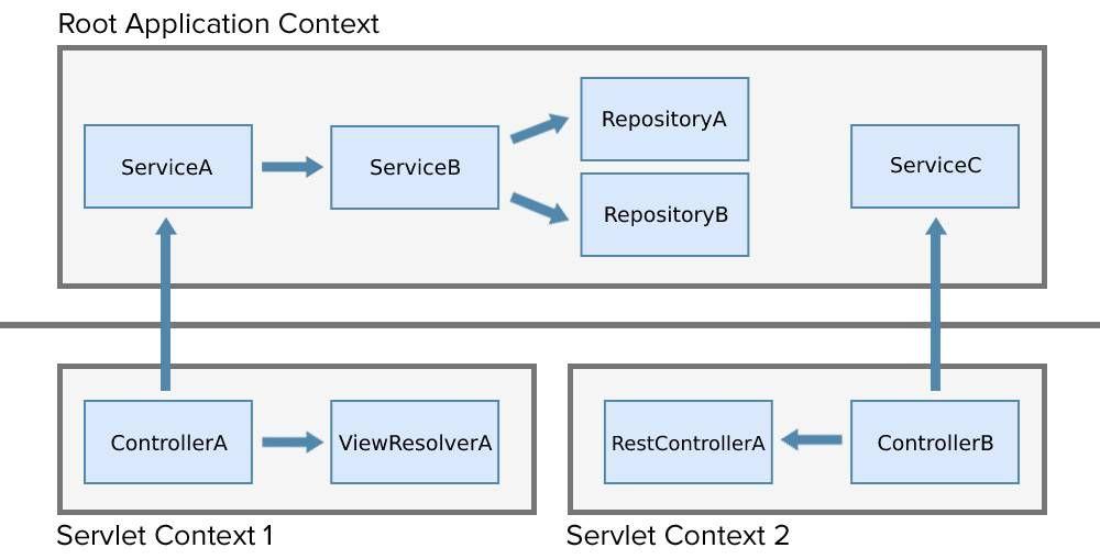 spring context hierarchy