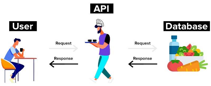 Obrazowy przykład serwowania danych przez REST API